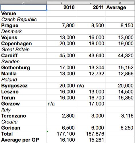 Speedway Grand Prix – worst attendances in a decade mars 2011 series