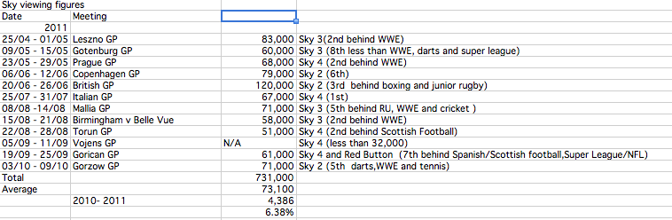 Sky Sports Speedway Grand Prix 2011 viewing figures: up but second worst yet