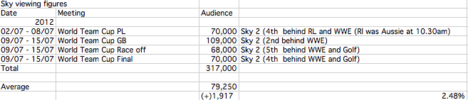 Speedway World Cup Viewing Figures 2012: slightly up but still second worst yet