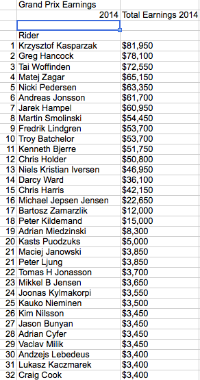 Speedway Grand Prix rider earnings 2014 (& Top 10 SGP earners 2005-2014)