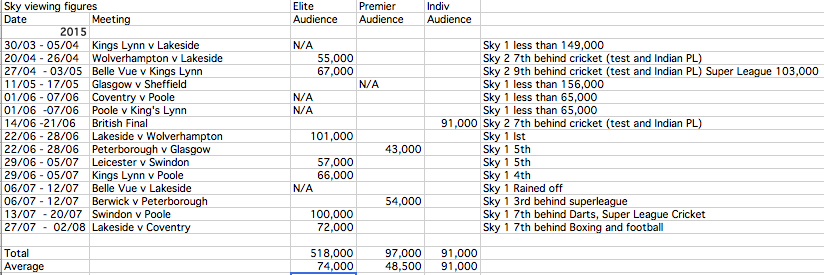 Sky Sports SPEEDWAY viewing figures 2015 (to date)
