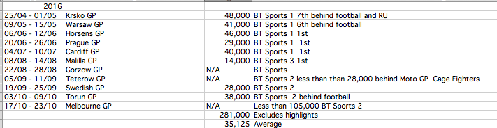 Stunning 2/3rds (ongoing) collapse in Speedway Grand prix UK television viewing figures
