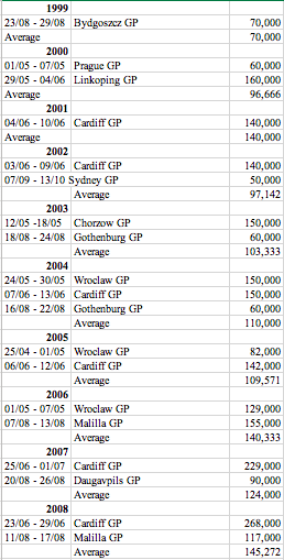Best & Worst Speedway Grand Prix television viewing figures by year from 1999 to 2018 (plus average viewing figures)